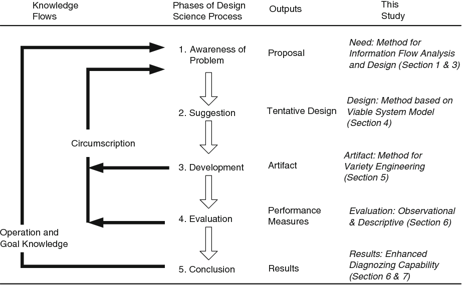 The Variety Engineering Method Analyzing And Designing Information Flows In Organizations Semantic Scholar