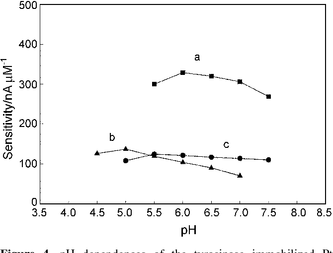 Figure 4. pH dependences of the tyrosinase immobilized Pt electrode in McIlvaine buffer for (a) p-chlorophenol (b) p-cresol (c) phenol.
