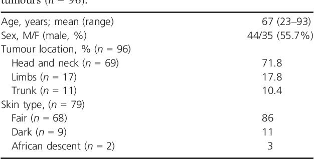 Molecular Prevalence Of Merkel Cell Polyomavirus In Nonmelanoma Skin Cancer In A Brazilian Population Semantic Scholar