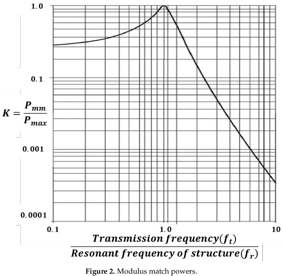 pdf  improvement of risk assessment using numerical