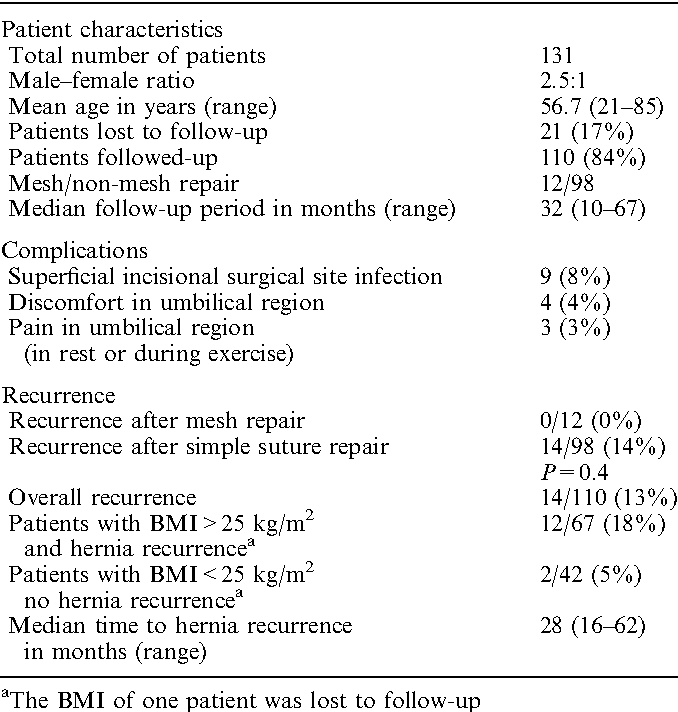 Table 1 from Long-term follow-up after umbilical hernia
