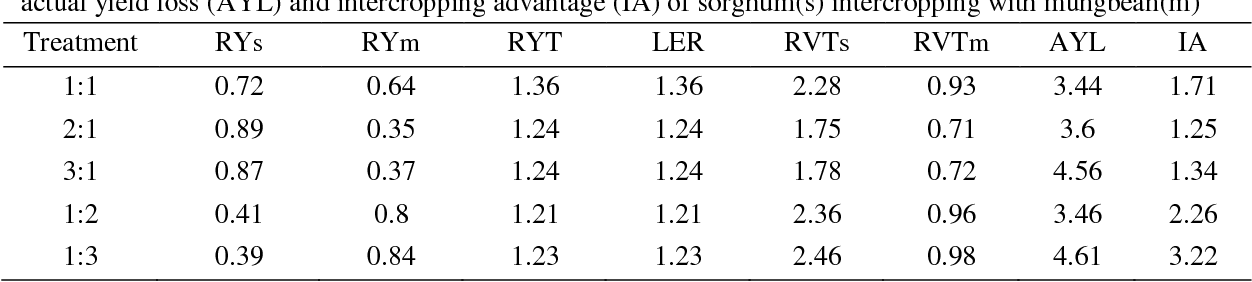 Table 2 from Evaluation of yield and advantage indices of