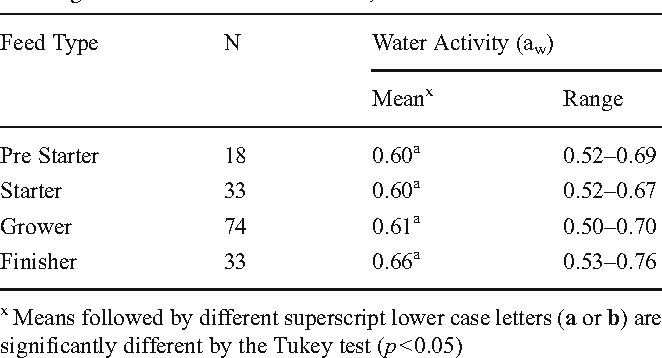 Table 2 from Assessment of exposure of broiler chicken in