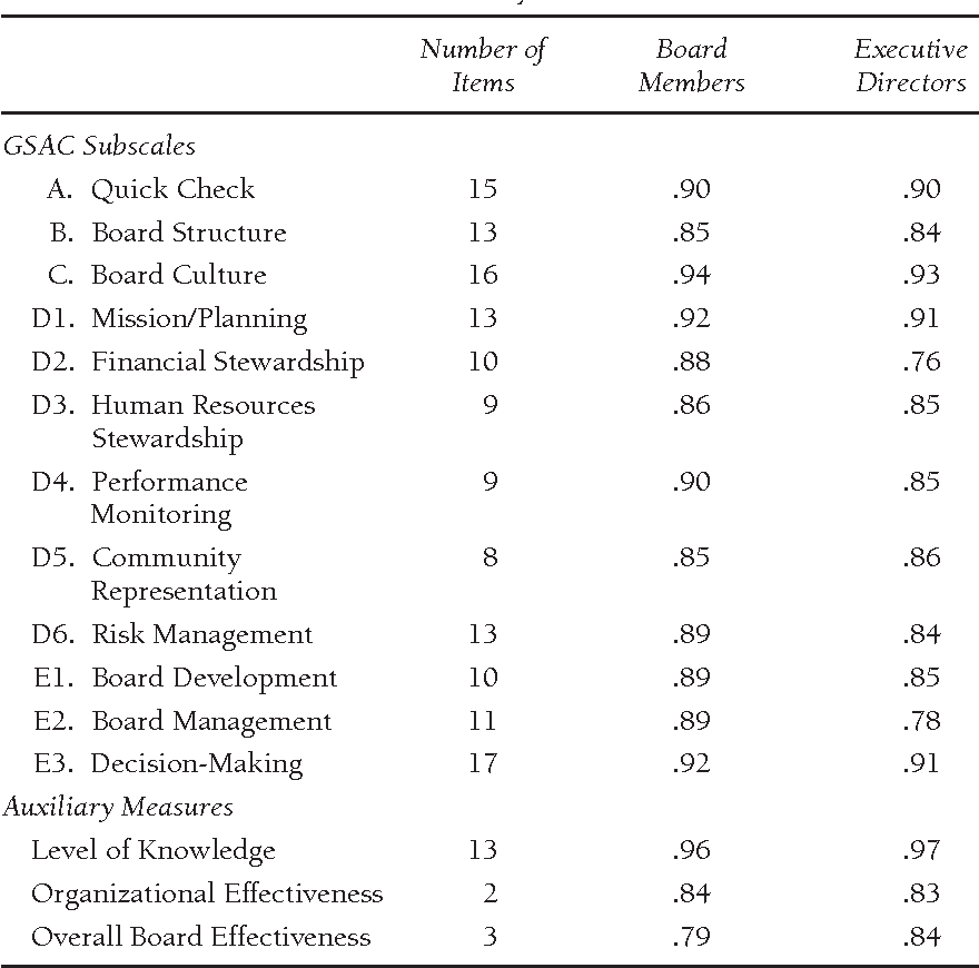 The governance self-assessment checklist: An instrument for