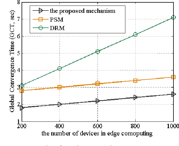 Figure 6 from A Reliable and Lightweight Trust Computing