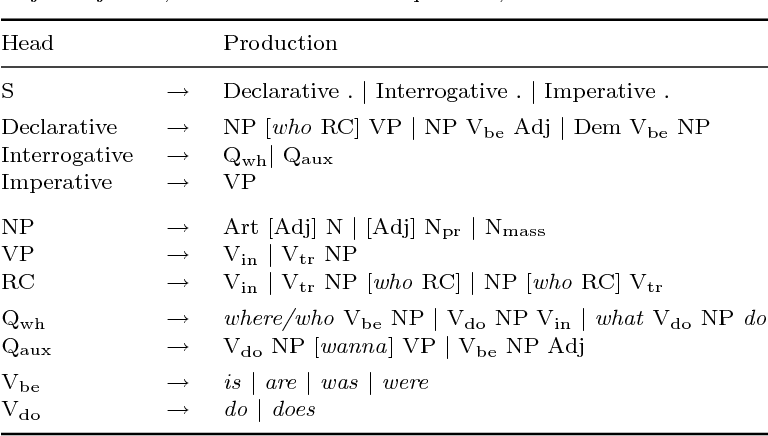Table 2 from Self-organizing word representations for fast