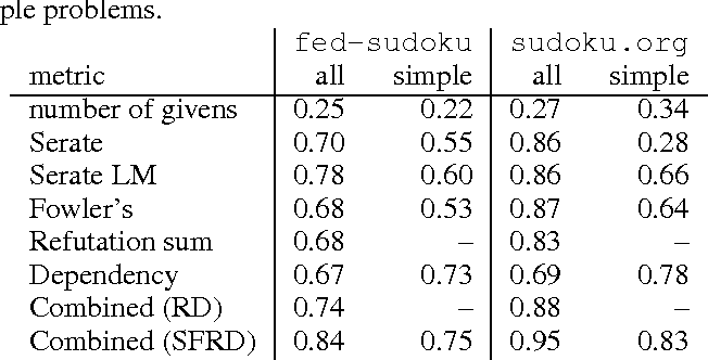 PDF] Difficulty Rating of Sudoku Puzzles by a Computational