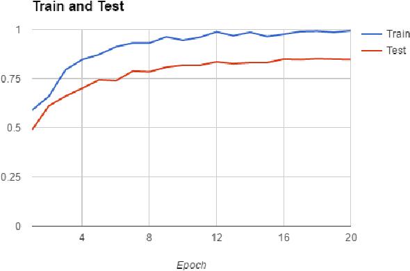 PDF] Comparing TensorFlow Deep Learning Performance Using