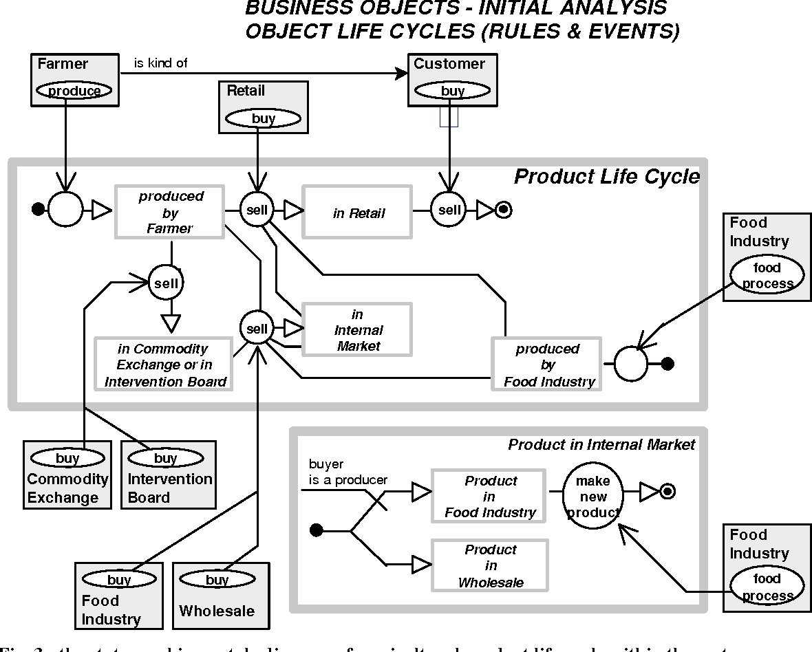 PDF] THE ROLE OF OBJECT-ORIENTED PROCESS MODELING IN