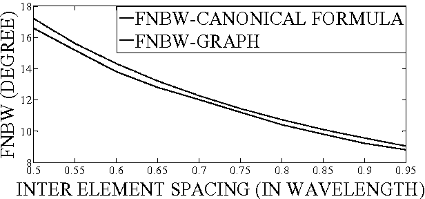Design expression for first null beam width of broadside