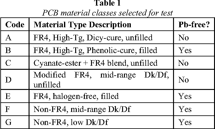 PDF] Thermal Effects on PCB Laminate Material Dielectric