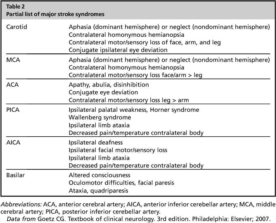 Rapid Focused Neurological Assessment In The Emergency Department And Icu Semantic Scholar As a problem with airway, breathing or circulation can lead to. rapid focused neurological assessment