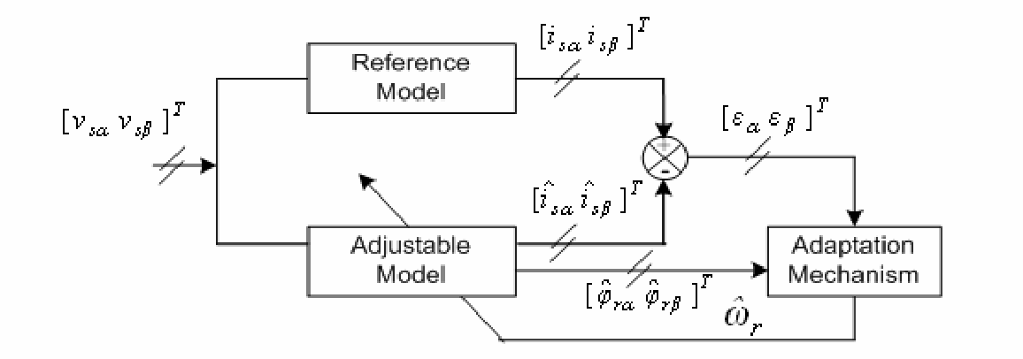 PDF] A Robust Sensorless Direct Torque Control of Induction Motor ...