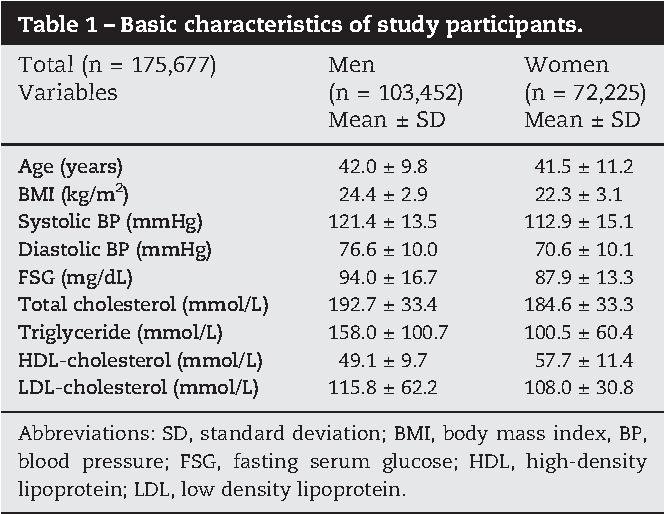 glucose fasting 62 mg/dl