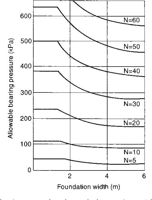 PDF] Smith's elements of soil mechanics - Semantic Scholar