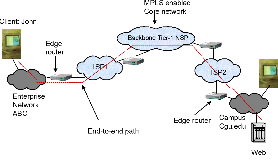 Figure 1 from QUEST FOR THE END-TO-END NETWORK QOS