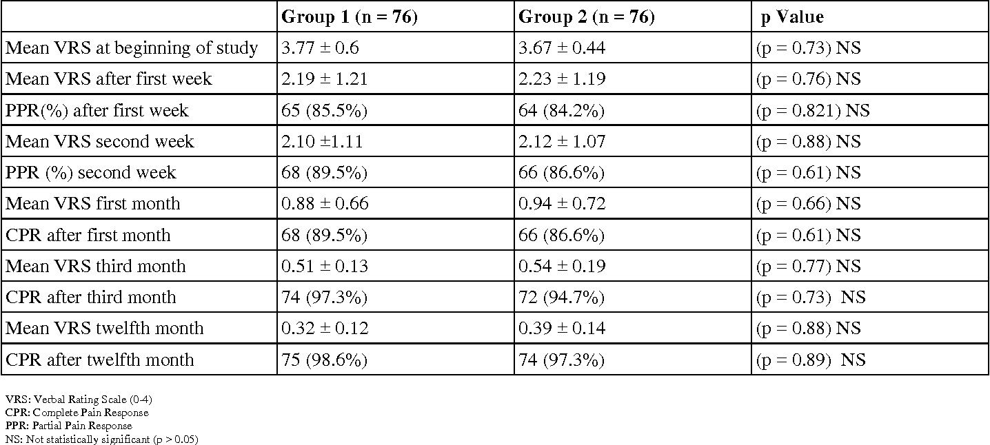 Table 1 from The efficacy of time-based short-course