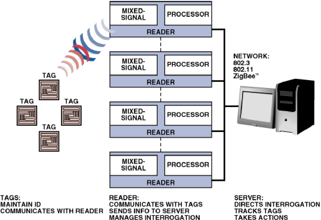 Figure 1 from System Design Frontier Exclusive Coverage on