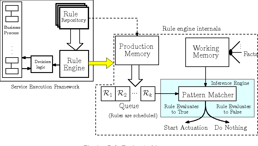 A Scalable Rule Engine Architecture For Service Execution