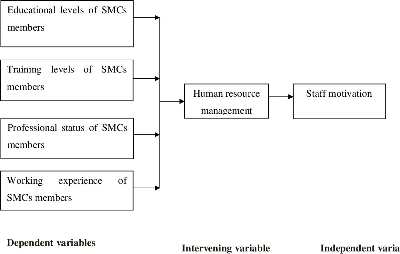PDF] Factors Influencing School Management Committee Members