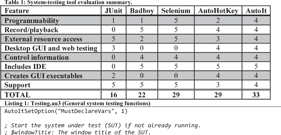 Table 1 from System Testing of Desktop and Web Applications