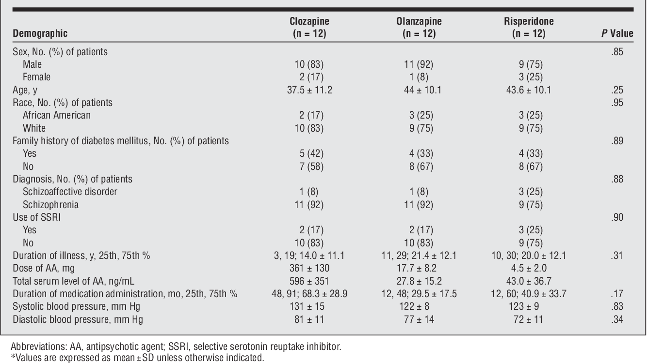 Table 4 from Glucose metabolism in patients with