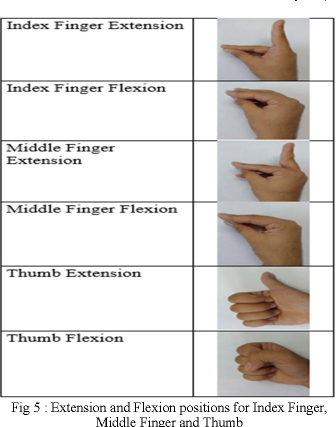 Classification of extension and flexion positions of thumb