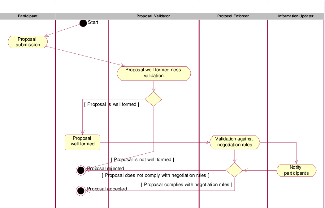 Fig 3. Proposal submission activity diagram