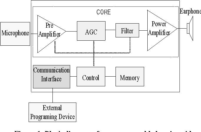 Figure 1 from Design of a class D amplifier for hearing aid devices    Semantic ScholarSemantic Scholar