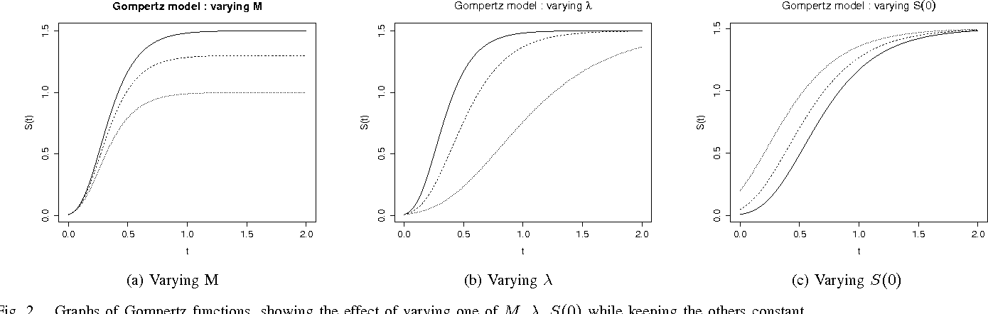 PDF] Modelling View-count Dynamics in YouTube - Semantic Scholar