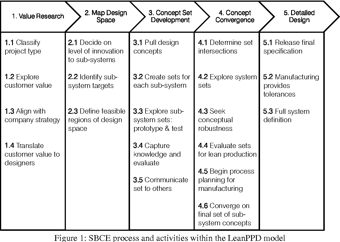 Pdf The Transformation Of Product Development Process Into Lean Environment Using Set Based Concurrent Engineering A Case Study From An Aerospace Industry Semantic Scholar