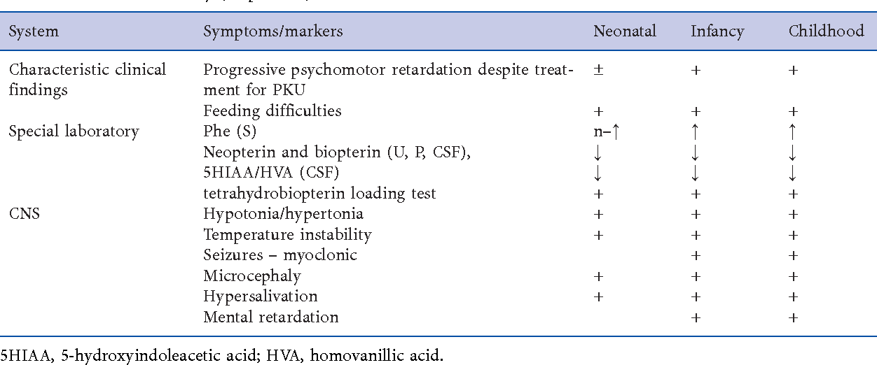 Table 1 2 from Disorders of Phenylalanine and