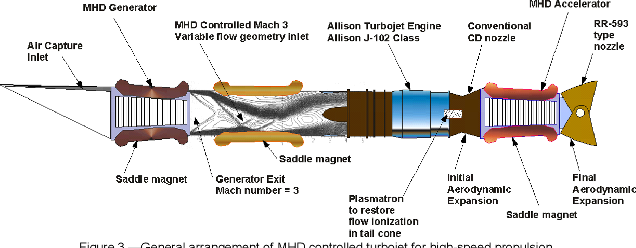 Figure 3 from The Effect of Magnetohydrodynamic (MHD) Energy