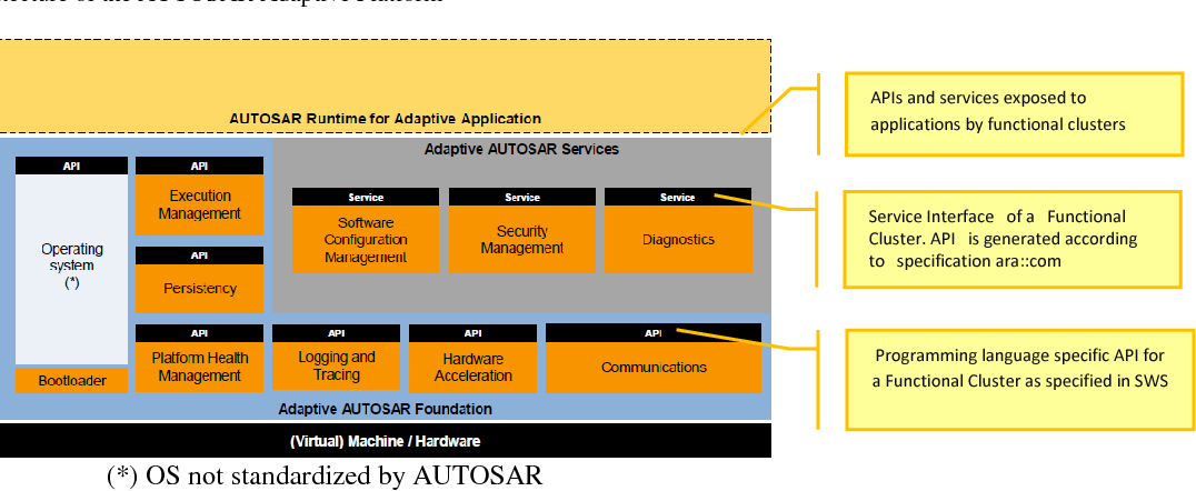 PDF] AUTOSAR for Intelligent Vehicles The AUTOSAR Adaptive