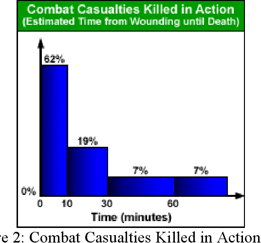 PDF] Evaluating tactical combat casualty care training