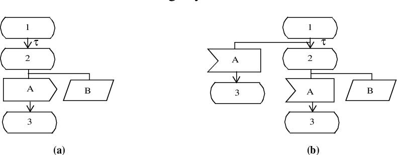 figure 6.68