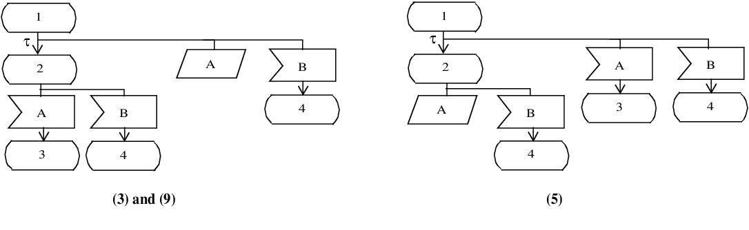 figure 7.32