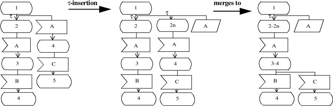 figure 7.35