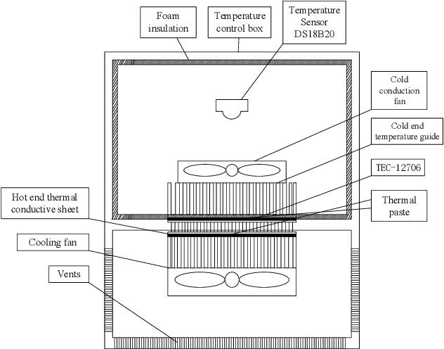 Pso Algorithm Based Thermoelectric Cooler Temperature Control System Design Semantic Scholar