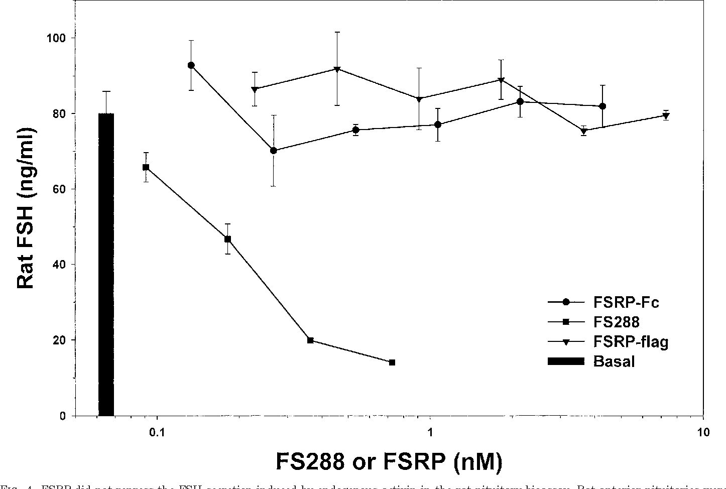 Figure 4 from Follistatin-related protein and follistatin