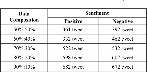 Sentiment analysis using multinomial logistic regression