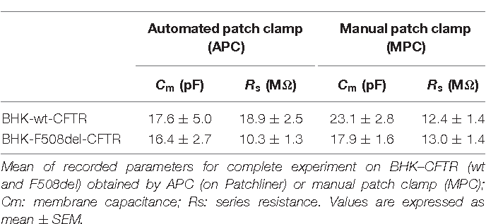 Development of Automated Patch Clamp Technique to Investigate CFTR ...
