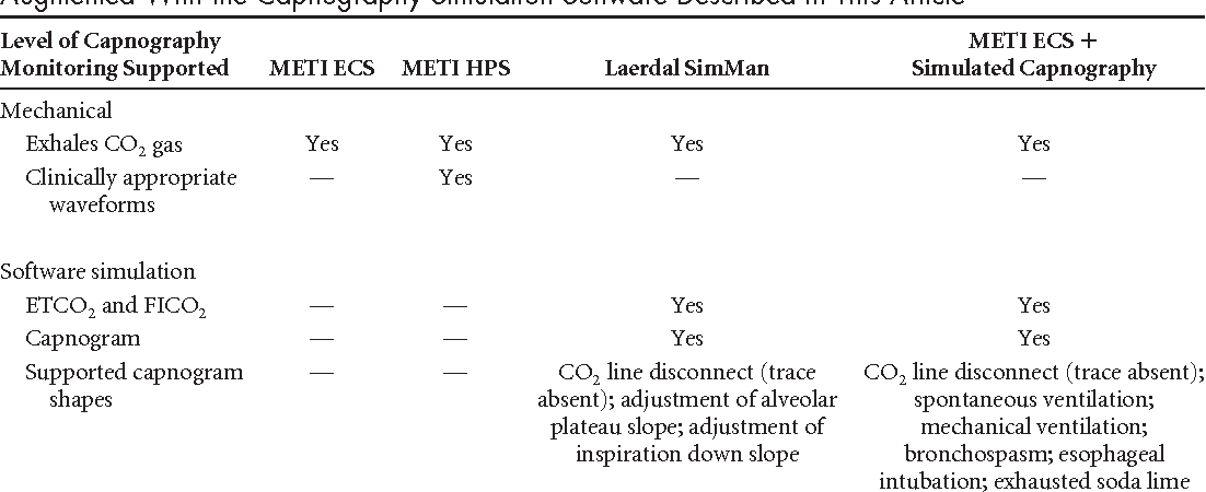 PDF] Simulating capnography in software on the METI