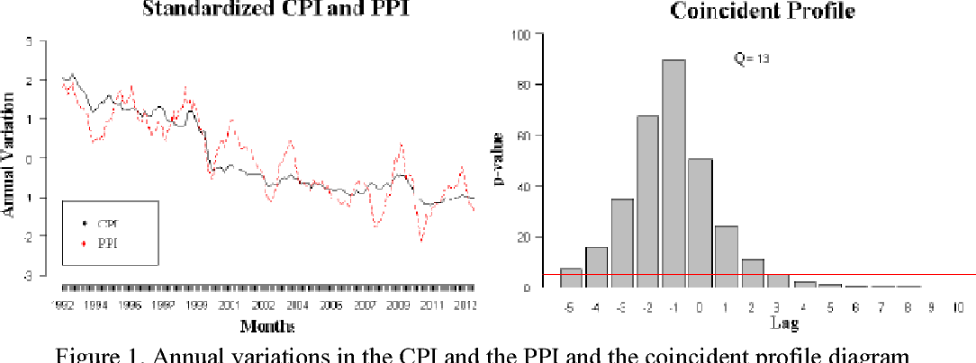 PDF] Exploring the Relationship between the CPI and the PPI