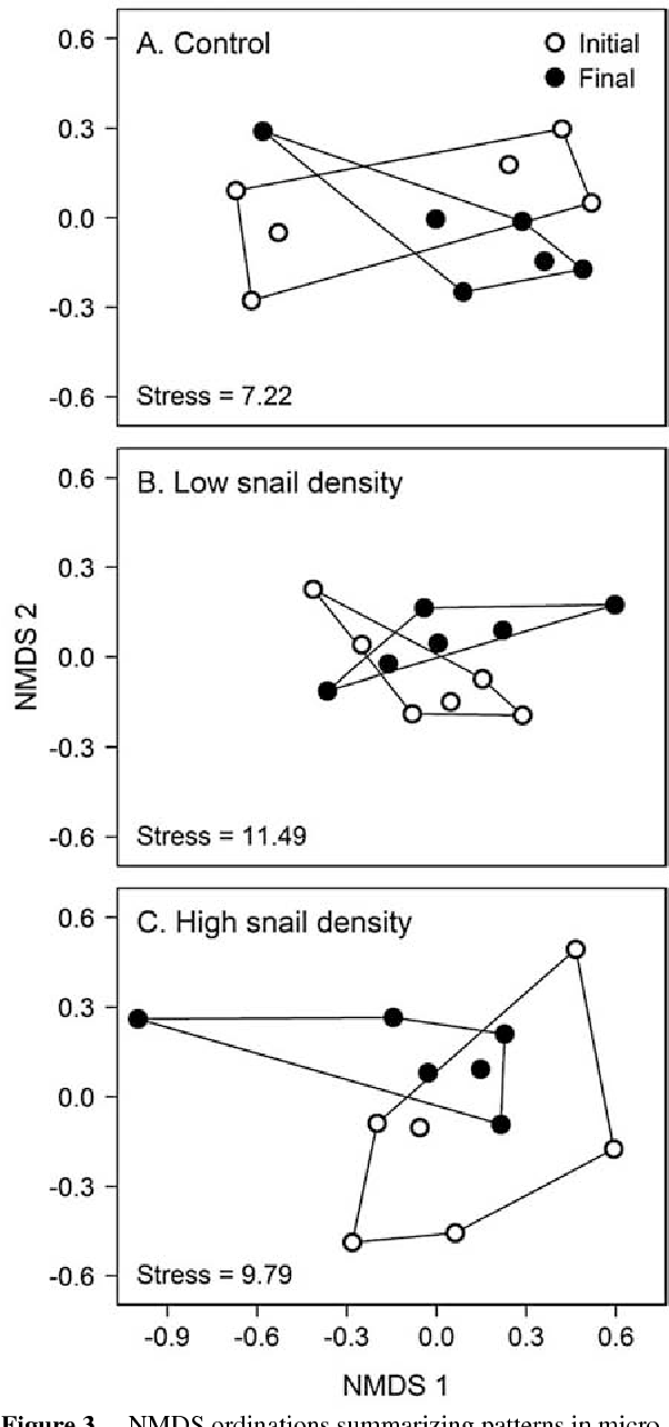 PDF] Filtration rates of the non-native Chinese mystery snail ...