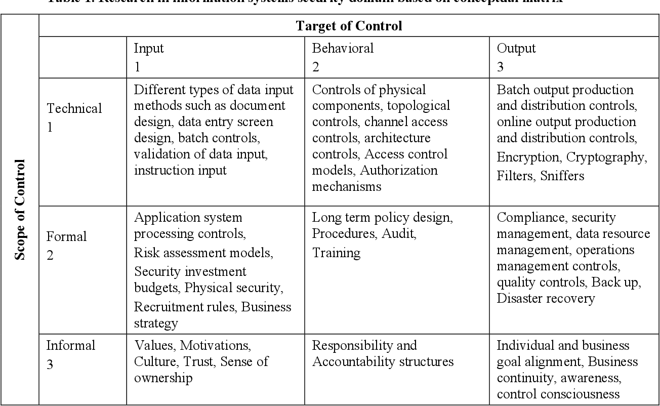 Pdf Defining Internal Control Objectives For Information Systems Security A Value Focused Assessment Semantic Scholar