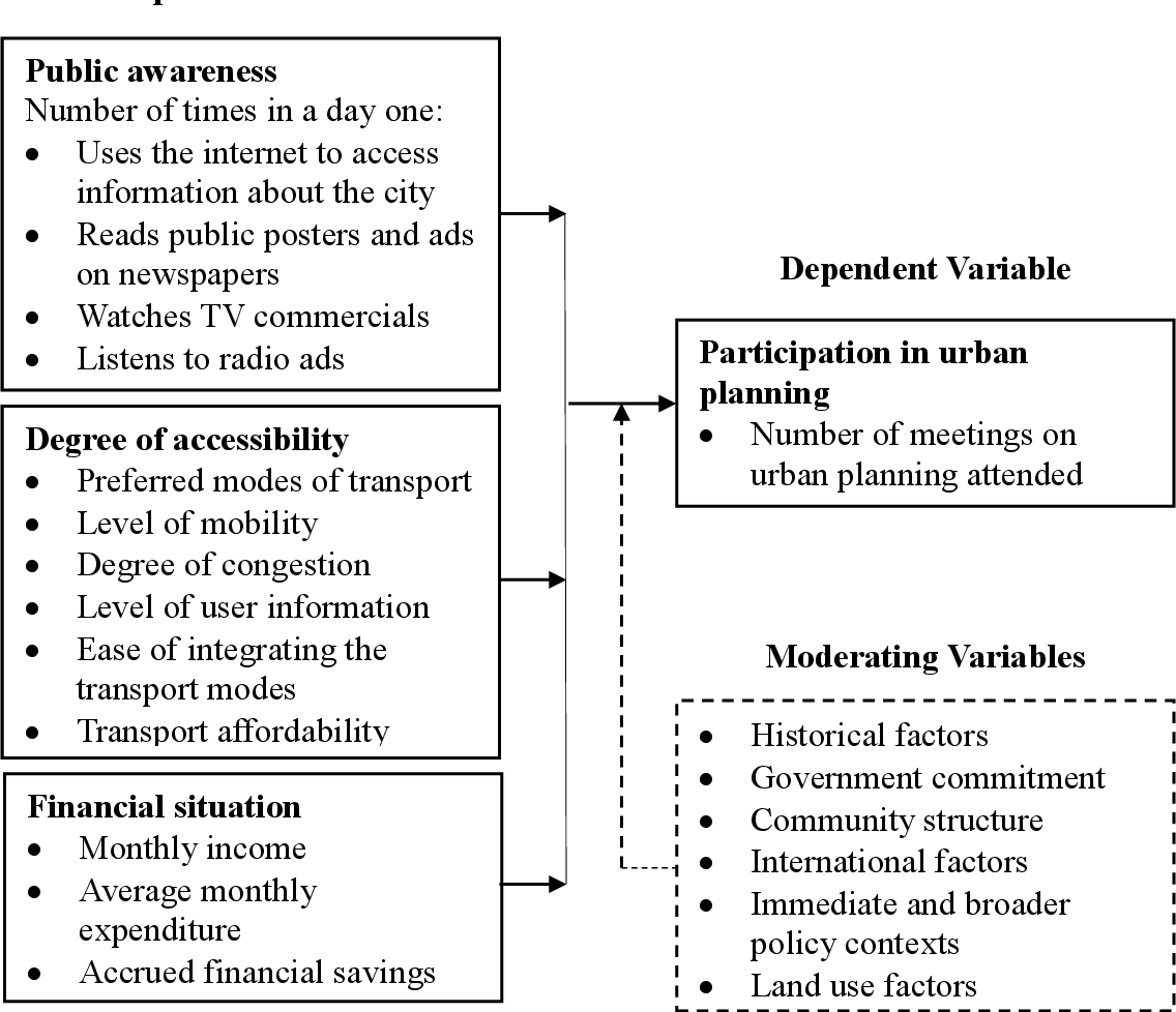 PDF] Factors influencing public participation in urban