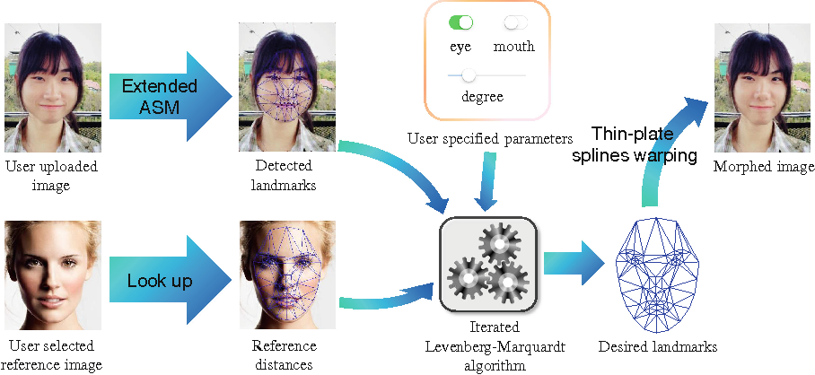 Figure 1 from Online Smart Face Morphing Engine with Prior