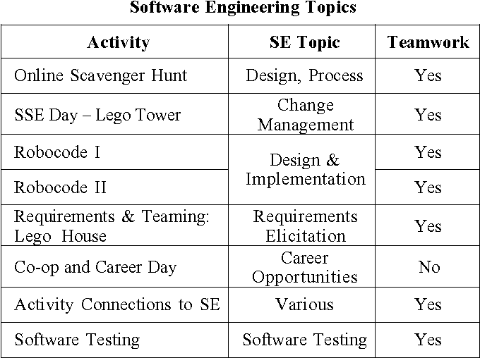 Pdf Active Learning Activities That Introduce Students To Software Engineering Fundamentals Semantic Scholar