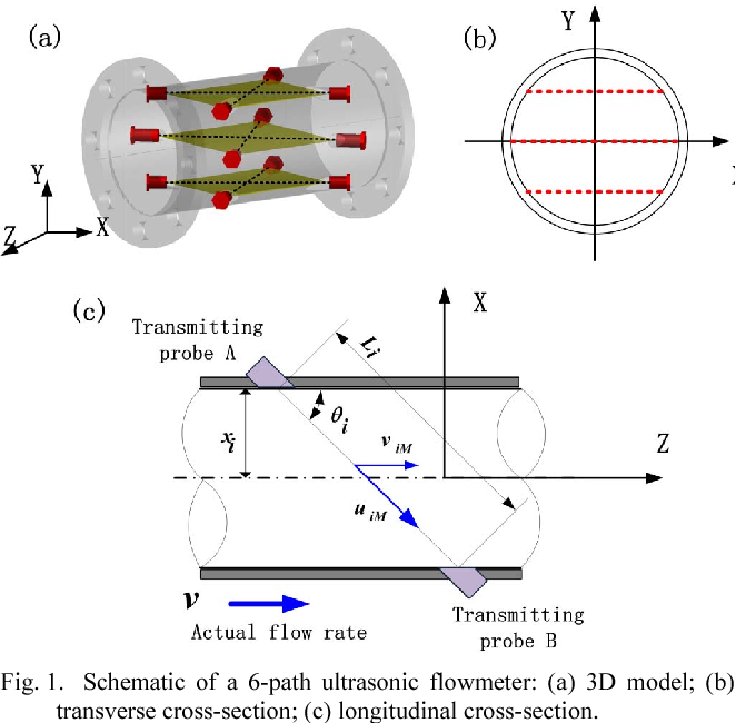 Figure 1 from Gas flow-rate measurement using a transit-time ... on